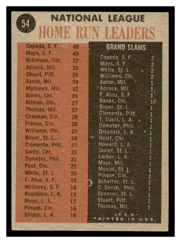 1962 Topps #54 NL Home Run Leaders/Orlando Cepeda/Willie Mays/Frank Robinson back image