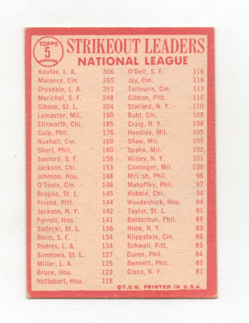 1964 Topps #5 NL Strikeout Leaders/Sandy Koufax/Jim Maloney/Don Drysdale back image