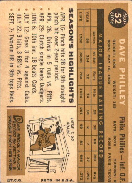 1960 Topps #52 Dave Philley back image