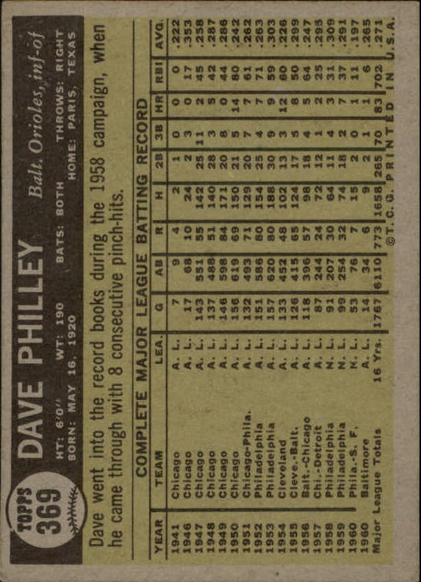 1961 Topps #369 Dave Philley back image