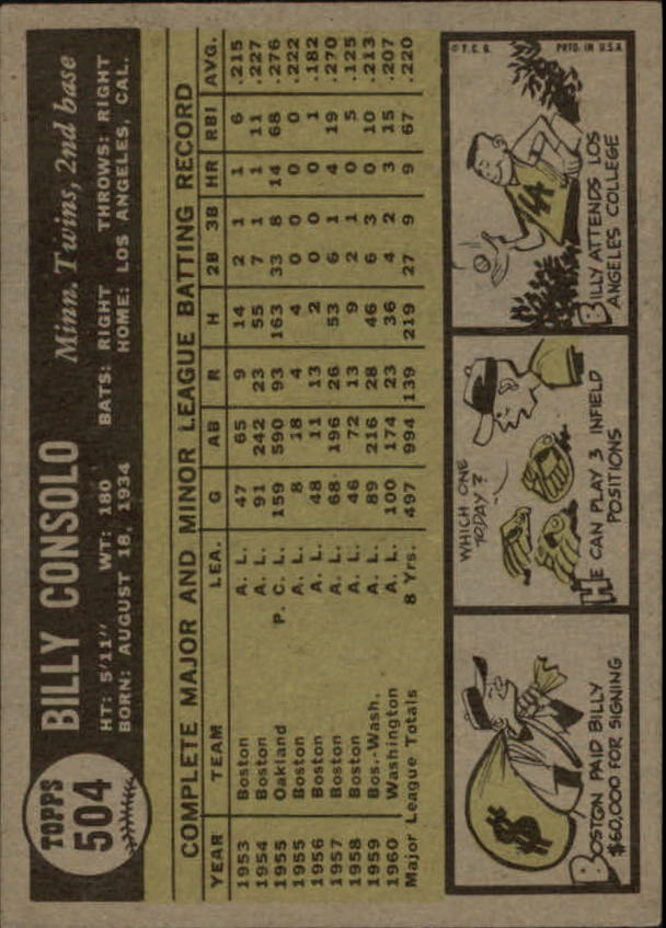 1961 Topps #504 Billy Consolo