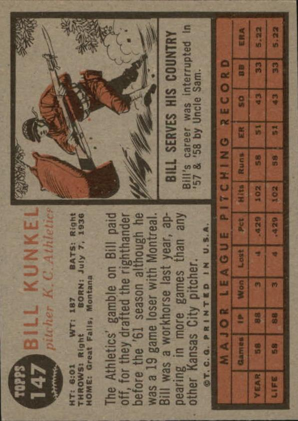 1962 Topps #147A Bill Kunkel Portrait back image