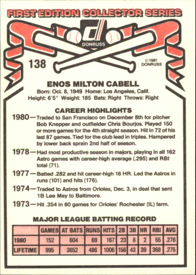 1981 Donruss #138 Enos Cabell back image
