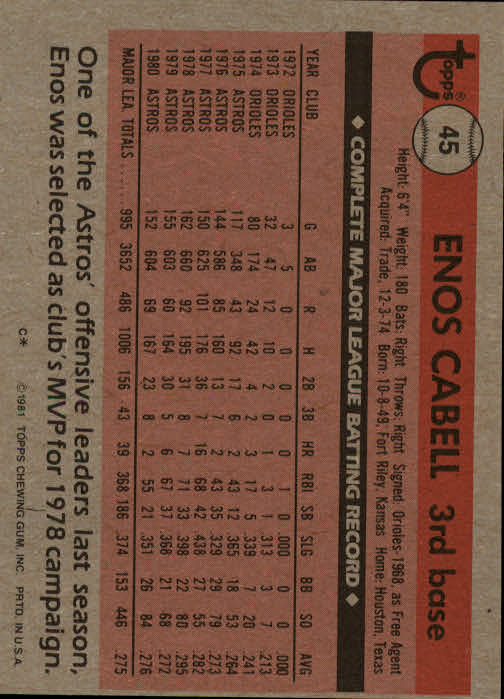 1981 Topps #45 Enos Cabell back image