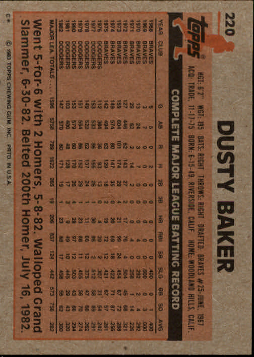 1983 Topps #220 Dusty Baker back image