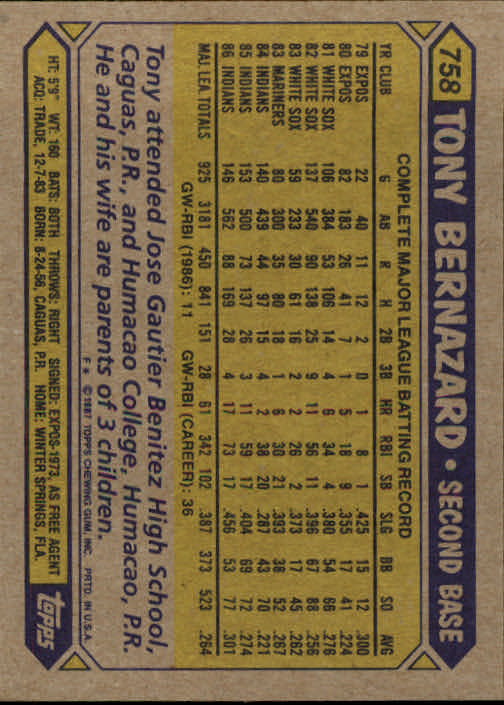 1987 Topps #758 Tony Bernazard back image