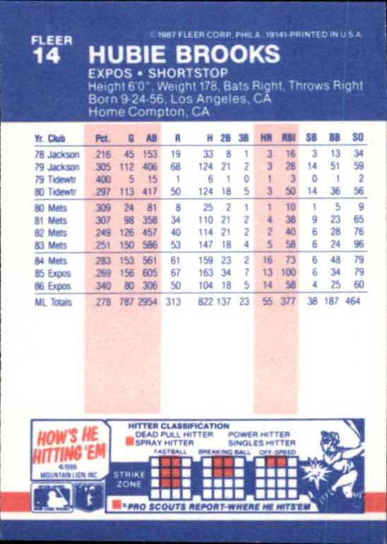 1987 Fleer Mini #14 Hubie Brooks back image