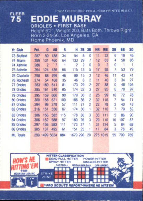 1987 Fleer Mini #75 Eddie Murray back image