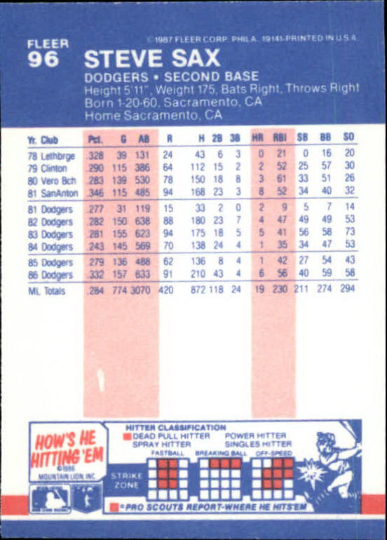 1987 Fleer Mini #96 Steve Sax back image