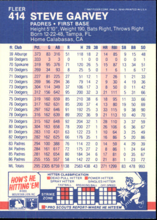 1987 Fleer #414 Steve Garvey