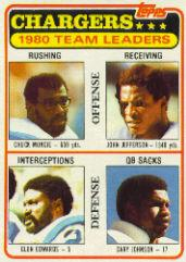 1981 Topps #282 San Diego Chargers TL/Chuck Muncie/John Jefferson/Glen Edwards/Gary Johnson/(checklist back)