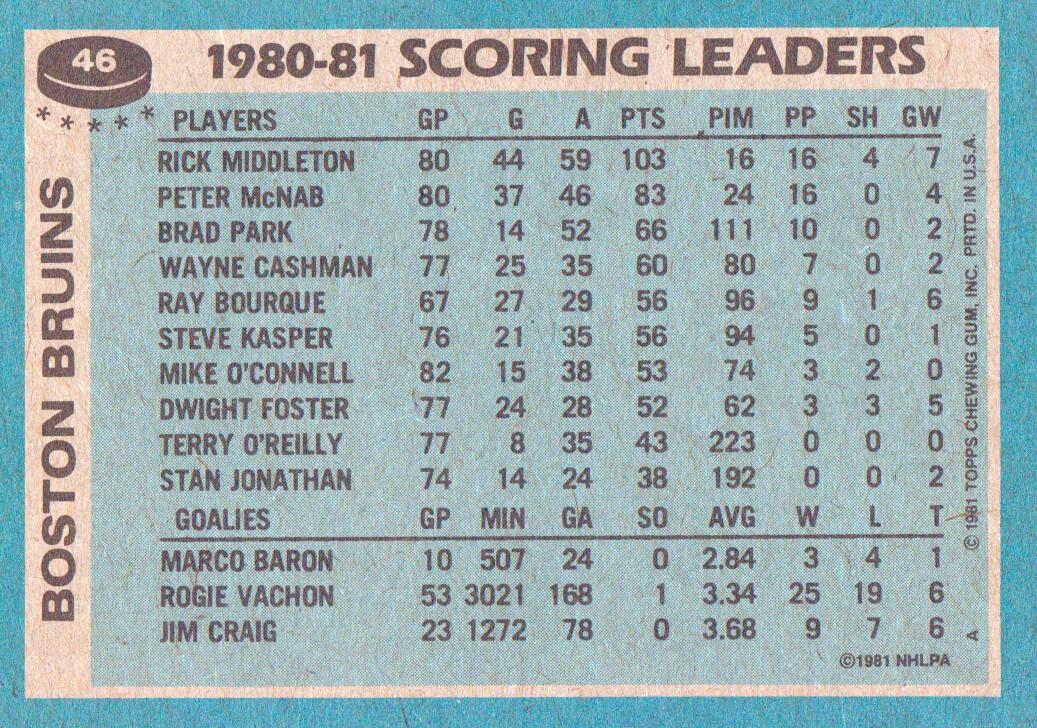 1981-82 Topps #46 Rick Middleton TL back image