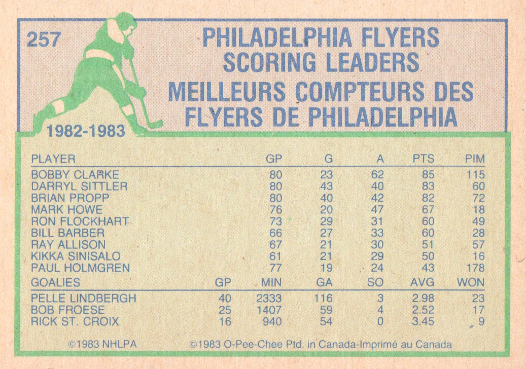 1983-84 O-Pee-Chee #257 Darryl SittlerSL back image