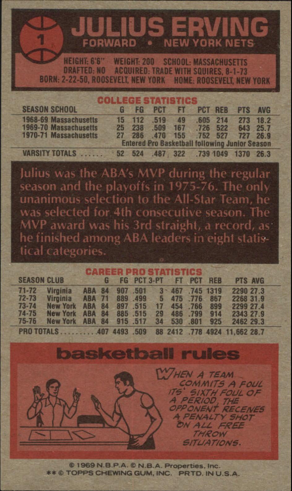 1976-77 Topps #1 Julius Erving ! back image