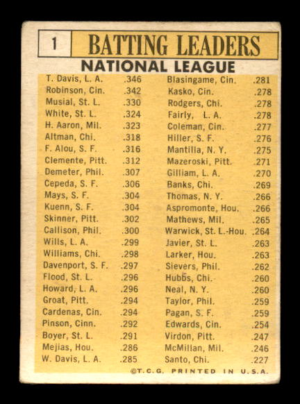 1963 Topps #1 NL Batting Leaders/Tommy Davis/Frank Robinson/Stan Musial/Hank Aaron/Bill White back image