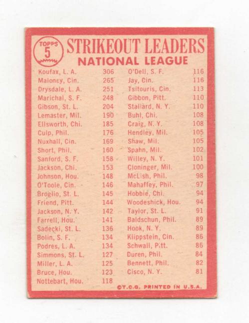 1964 Topps #5 NL Strikeout Leaders/Sandy Koufax/Jim Maloney/Don Drysdale back image