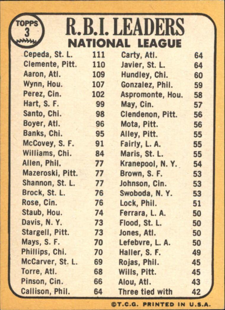 1968 Topps #3 NL RBI Leaders/Orlando Cepeda/Roberto Clemente/Hank Aaron back image