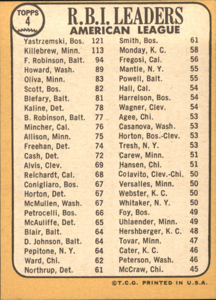 1968 Topps #4 AL RBI Leaders/Carl Yastrzemski/Harmon Killebrew/Frank Robinson back image
