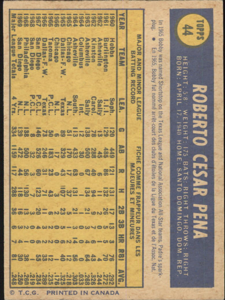 1970 O-Pee-Chee #44 Roberto Pena back image
