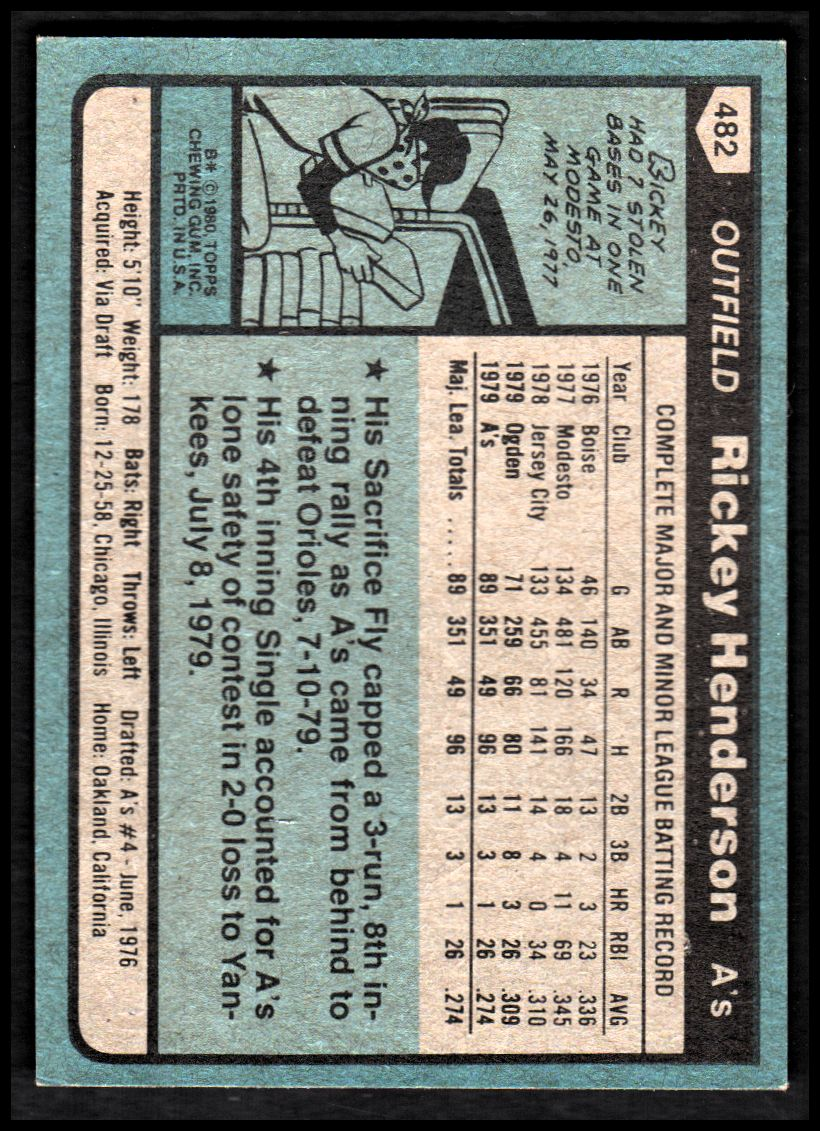 1980 Topps #482 Rickey Henderson RC/UER 7 steals at/Modesto should be Fresno back image