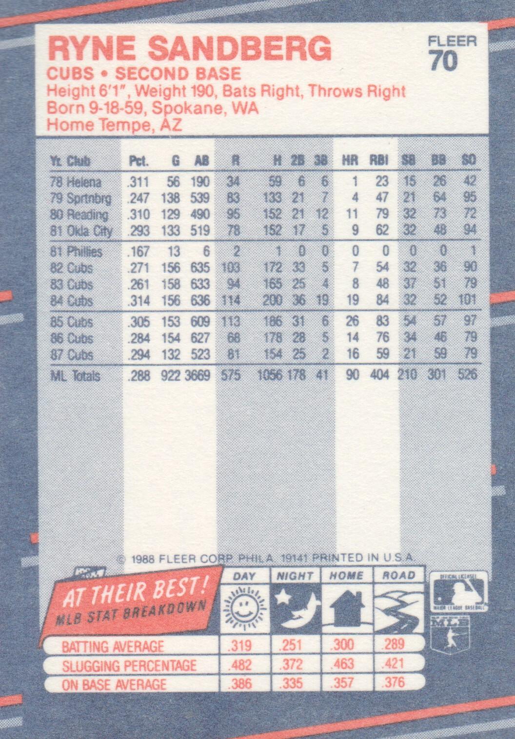 1988 Fleer Mini #70 Ryne Sandberg back image
