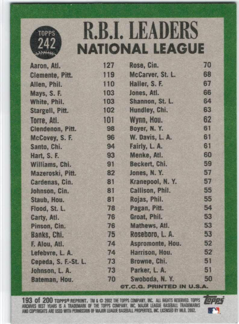 2002 Topps Archives #193 1967 NL RBI Ldrs back image