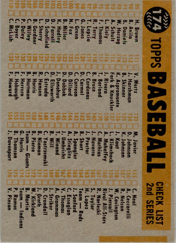 1960 Topps #174 Cleveland Indians CL back image