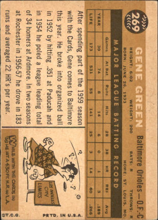 1960 Topps #269 Gene Green back image
