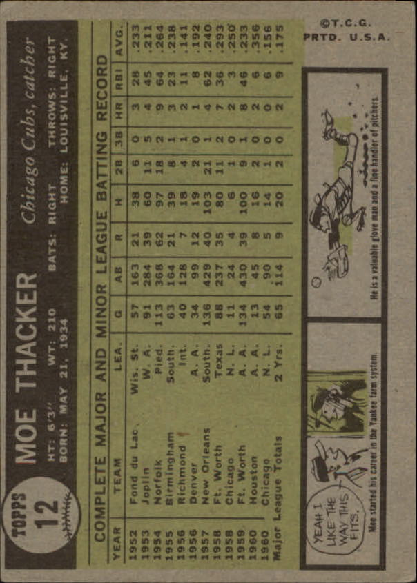 1961 Topps #12 Moe Thacker back image