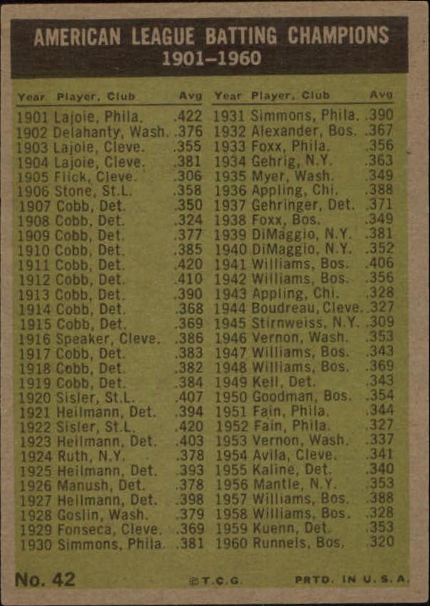 1961 Topps #42 AL Batting Leaders/Pete Runnels/Al Smith/Minnie Minoso/Bill Skowron back image