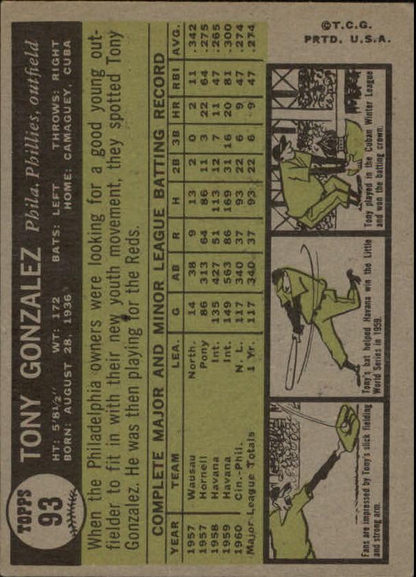 1961 Topps #93 Tony Gonzalez back image