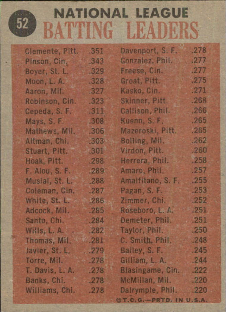 1962 Topps #52 NL Batting Leaders/Roberto Clemente/Vada Pinson/Ken Boyer/Wally Moon back image