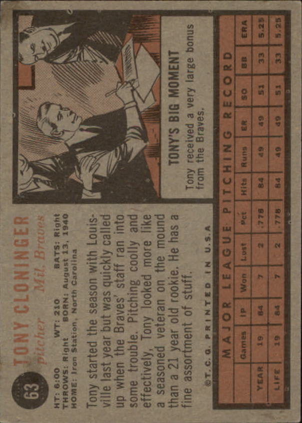 1962 Topps #63 Tony Cloninger RC back image