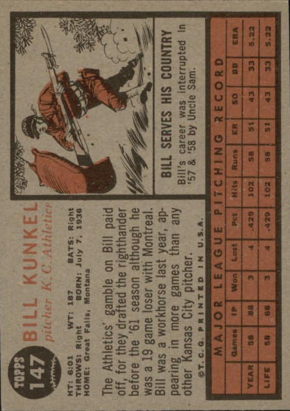 1962 Topps #147A Bill Kunkel Portrait back image