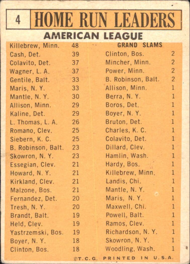 1963 Topps #4 AL Home Run Leaders/Harmon Killebrew/Norm Cash/Rocky Colavito/Roger Maris/Jim Gentile/Leon Wagner back image