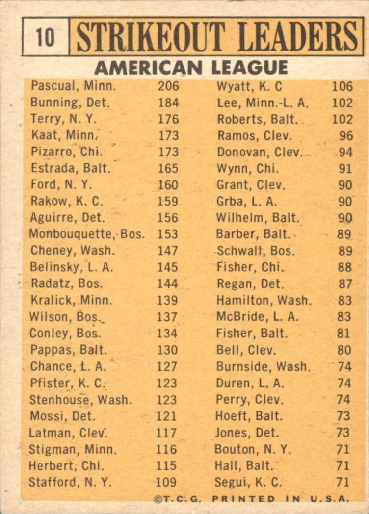 1963 Topps #10 AL Strikeout Leaders/Camilo Pascual/Jim Bunning/Ralph Terry/Juan Pizarro/Jim Kaat back image
