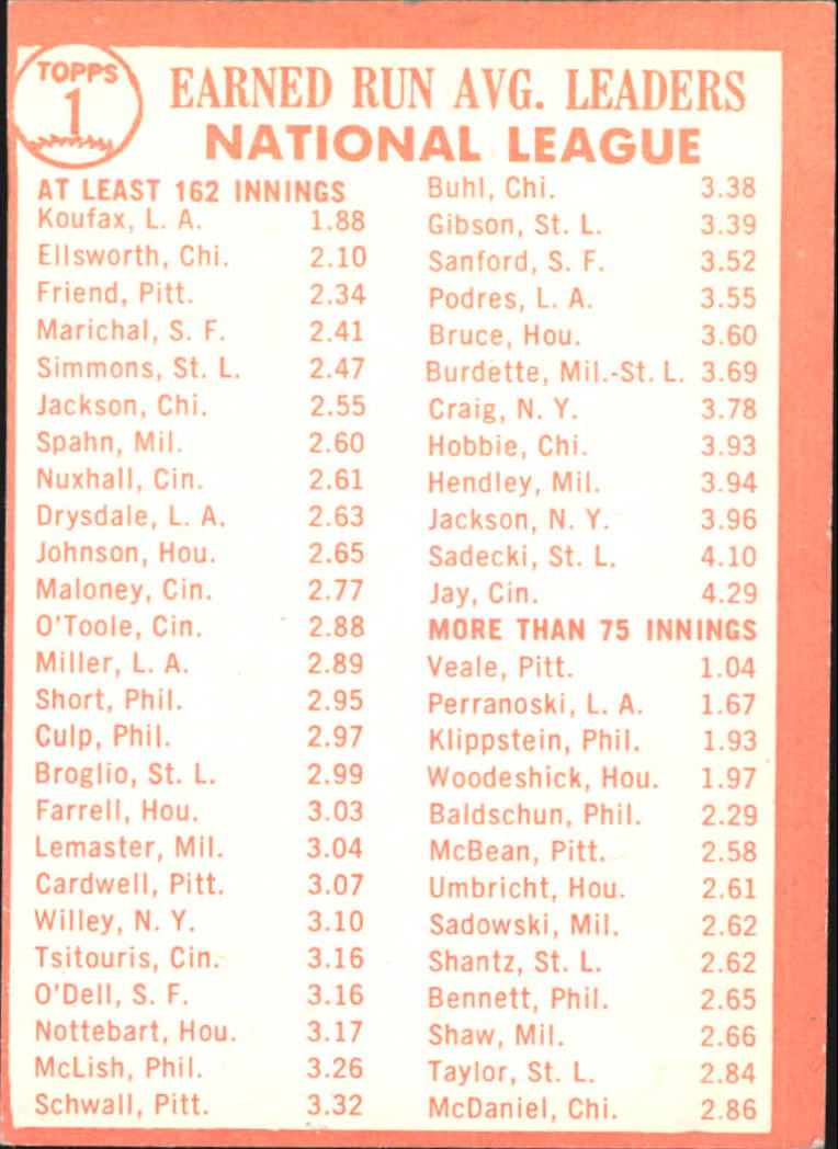 1964 Topps #1 NL ERA Leaders/Sandy Koufax/Dick Ellsworth/Bob Friend back image
