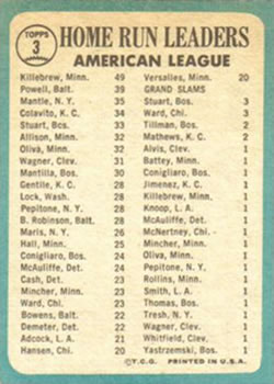 1965 Topps #3 AL Home Run Leaders/Harmon Killebrew/Mickey Mantle/Boog Powell back image