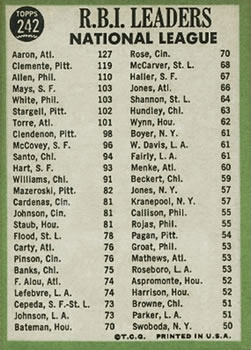1967 Topps #242 NL RBI Leaders/Hank Aaron/Bob Clemente/Richie Allen back image