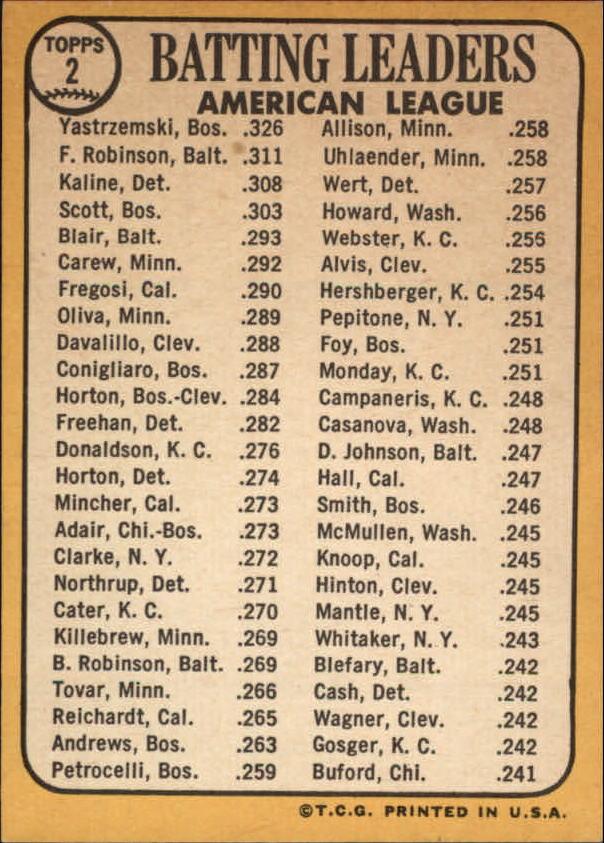 1968 Topps #2 AL Batting Leaders/Carl Yastrzemski/Frank Robinson/Al Kaline back image
