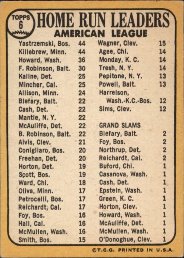 1968 Topps #6 AL Home Run Leaders/Carl Yastrzemski/Harmon Killebrew/Frank Howard back image