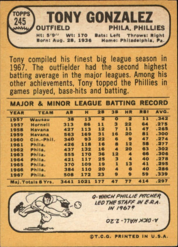 1968 Topps #245 Tony Gonzalez back image