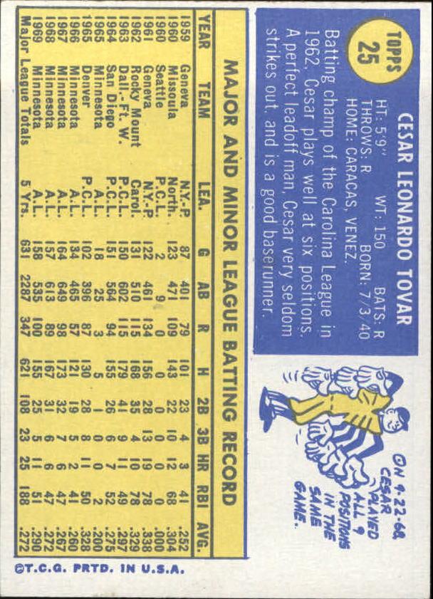 1970 Topps #25 Cesar Tovar back image