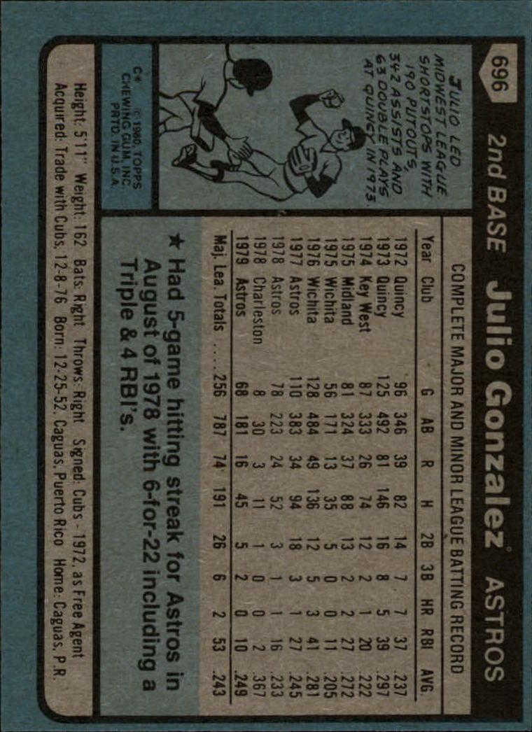 1980 Topps #696 Julio Gonzalez back image