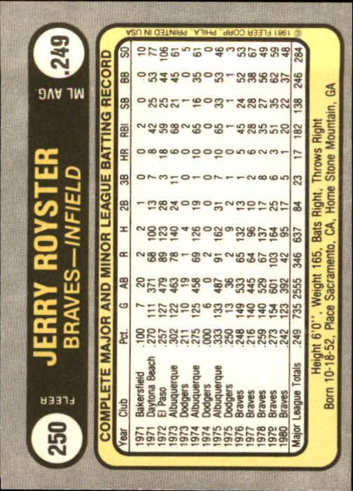 1981 Fleer #250 Jerry Royster back image