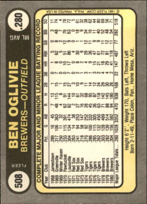 1981 Fleer #508 Ben Oglivie back image