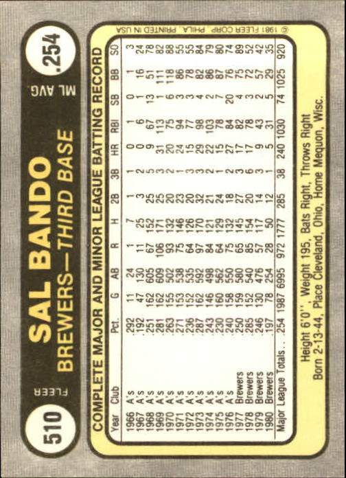 1981 Fleer #510 Sal Bando back image