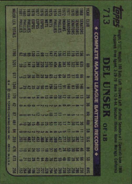 1982 Topps #713 Del Unser back image