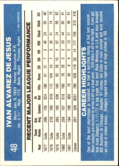 1982 Donruss #48 Ivan DeJesus back image