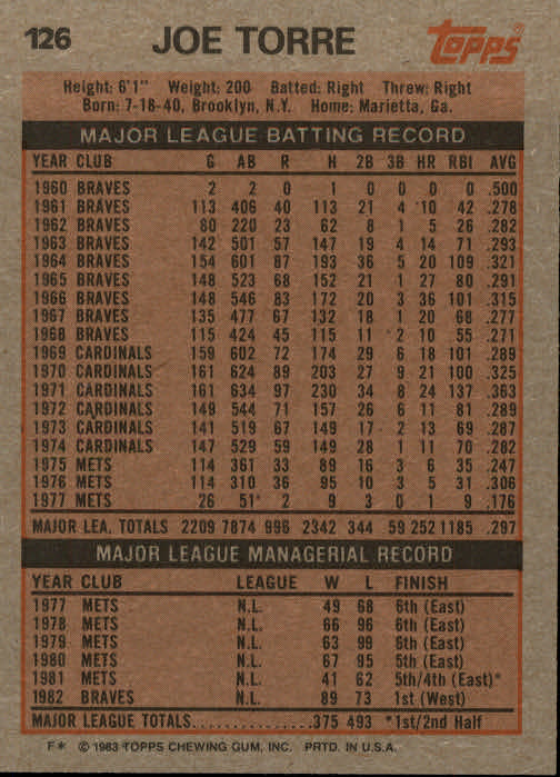 1983 Topps #126 Joe Torre MG back image